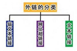 SEO优化必须知道的纯文本外链作用